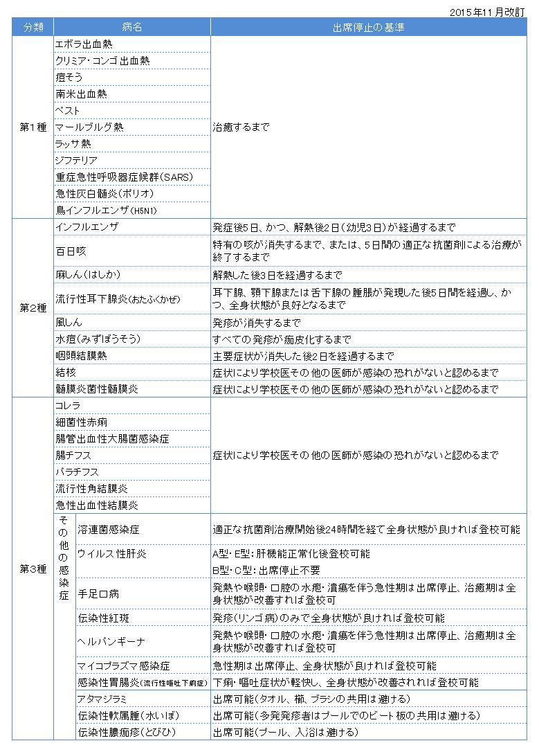 学校感染症 出席停止の基準201511