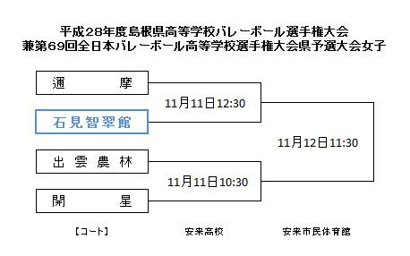 20161111バレー選手権大会組み合わせ