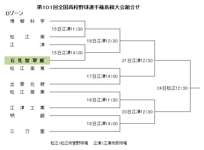 第101回全国高校野球選手権島根県大会組合せ2