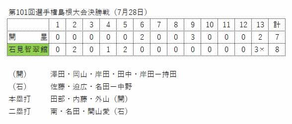 第101回島根県選手権大会決勝戦スコア