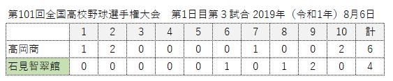 甲子園高岡商業戦